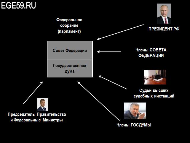 Инициаторы законотворчества РФ