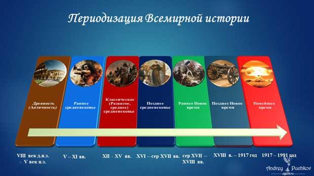 Периодизация истории России: ключ к решению тестов ЕГЭ!