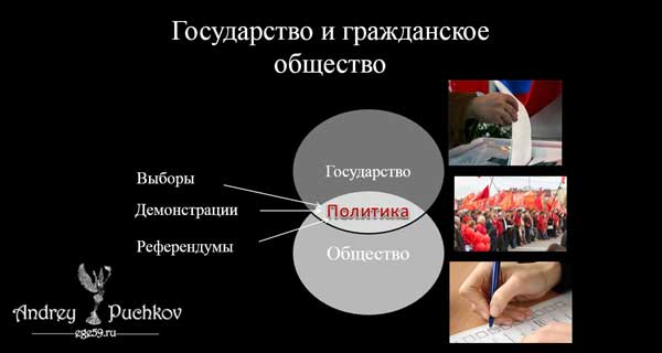 Соотношение государства и гражданского общества