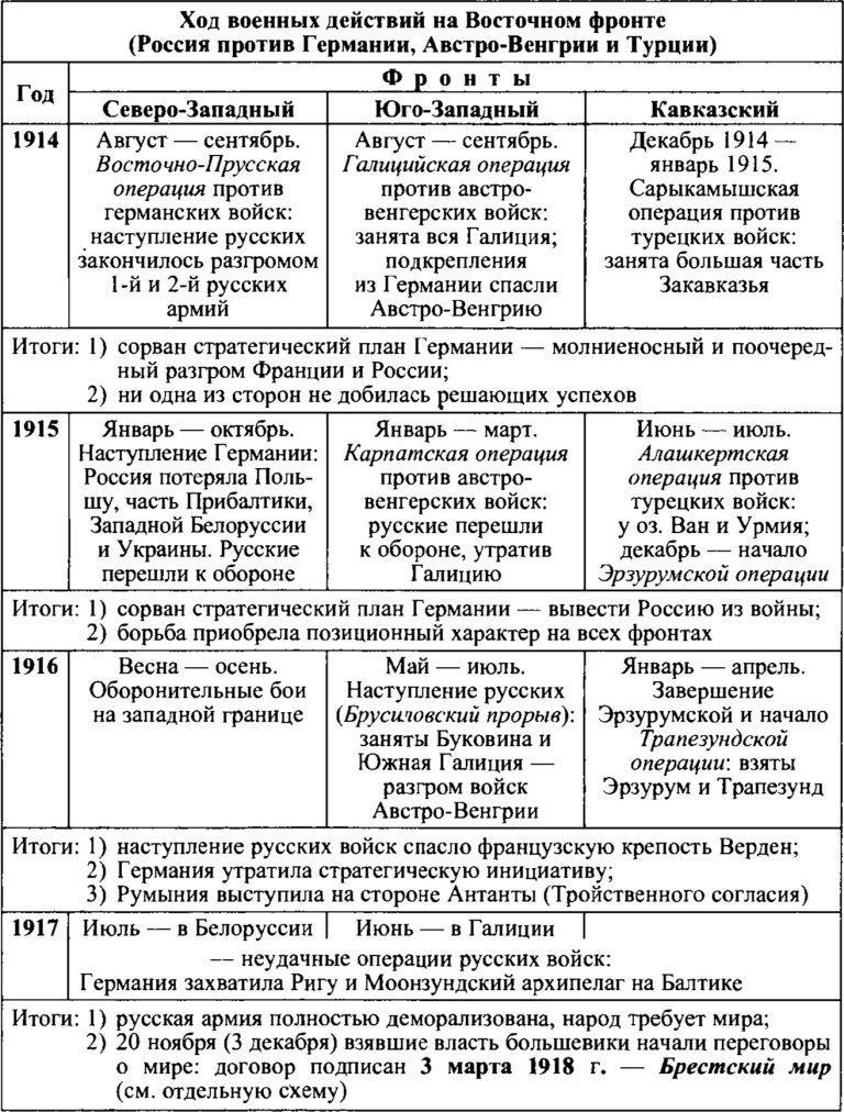 """Таблица """"Россия в Первой"""