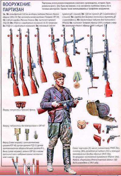 Вооружение партизан