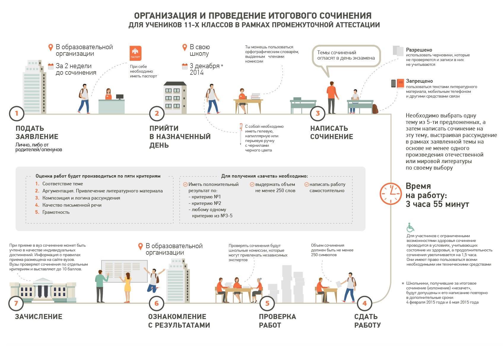 Инфографика про сочинение
