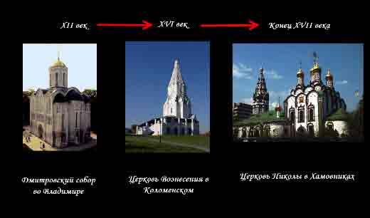 Эволюция архитектуры