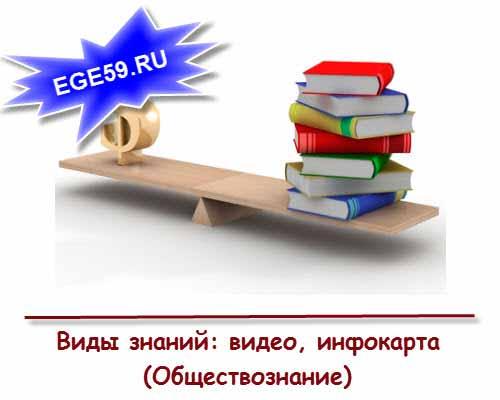 Виды знаний