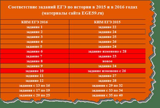 Сравнение КИМ 2016 и КИМ 2015 ЕГЭ по истории