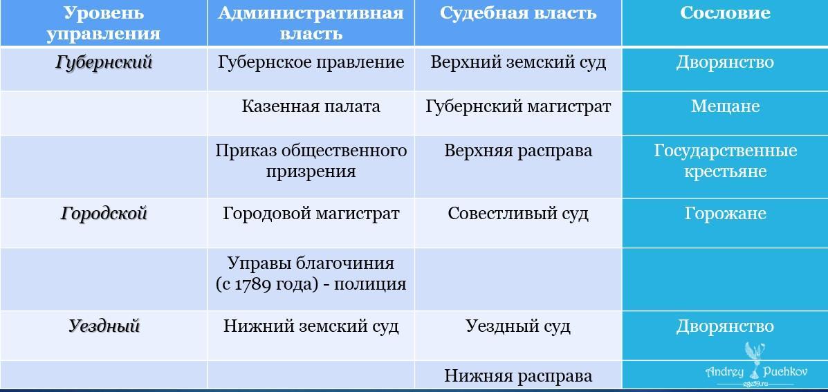 Внутренняя политика Екатерины 2: кратко