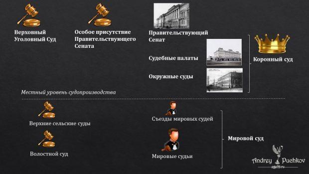 Судебная реформа 1864 года