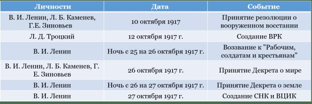 Октябрьская революция 1917: причины, ход событий, итоги