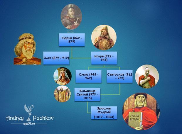 Князья Древней Руси: что конкретно учить для ЕГЭ по истории