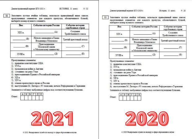 ЕГЭ по истории 2021: обзор изменений