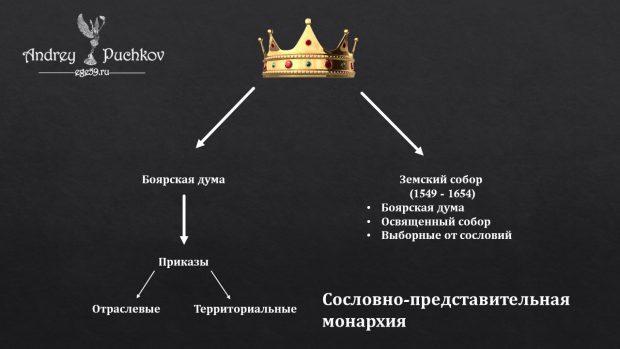 Сословно-представительная монархия это...