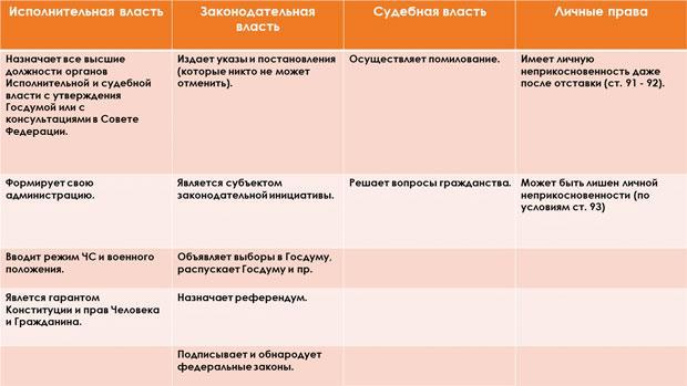 Полномочия Президента в Российской Федерации и США