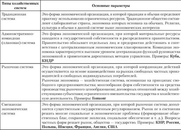 Типы экономических систем: с примерами
