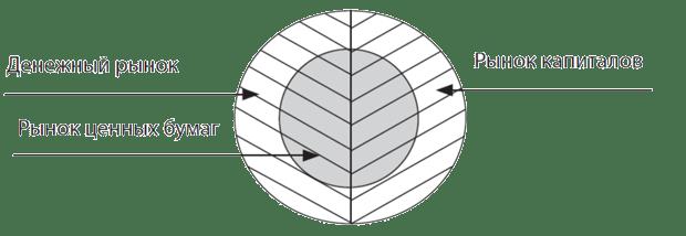 Рынок ценных бумаг: понятие, функции, структура