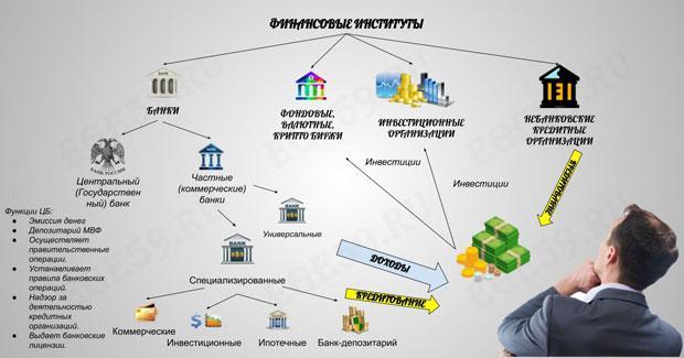 Банковская система: понятие и структура