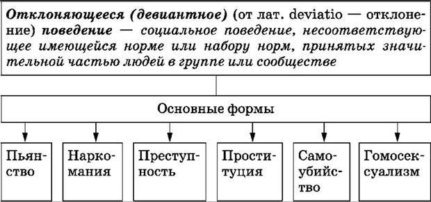 Отклоняющееся поведение: понятие, виды, формы