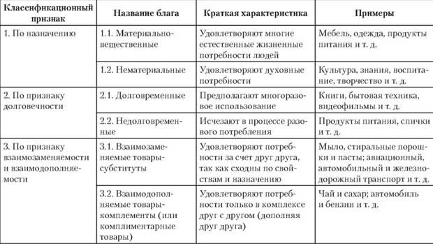 Виды благ: основные классификации