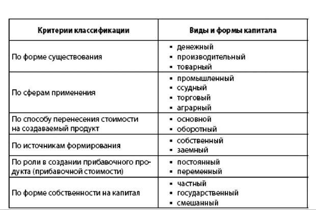 Виды капитала: основные классификации