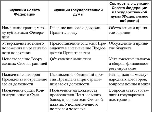 Полномочия Государственной думы РФ